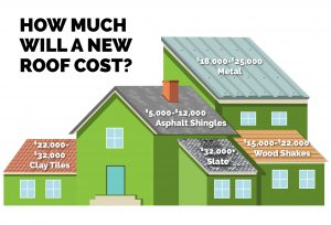 average cost of new roof