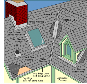 What is roof flashing