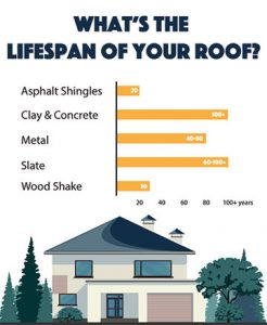 lifespan of roofing materials