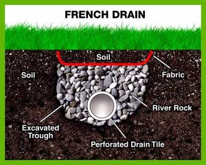 french drain stormwater management system